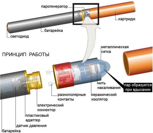 закончились. сигарета + USB зарядное ус-во + картриджи (либо флакон...