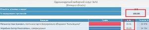 На сайте ЦИК продолжаются манипуляции с цифрами. Теперь Винничина
