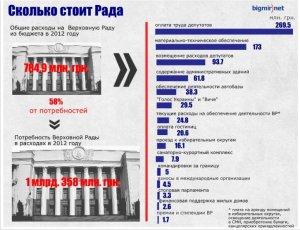 Сколько потратила Рада за прошлый год. Фото: bigmir)net