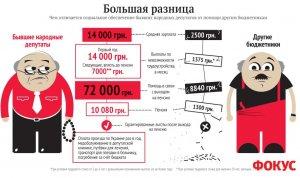 Бывшим депутатам полагается. Фото: focus.ua