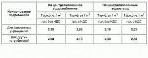 КП «Кременчугводоканал» с 1 октября повышает тарифы на воду