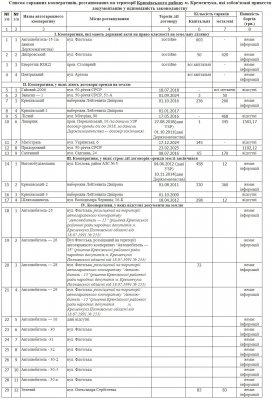 Список гаражных кооперативов, расположенных на территории Крюковского района Кременчуга, которые обязаны привести документацию в соответствие с законодательством