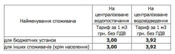 «Кременчугводоканал» повышает тарифы на централизованное водоснабжение и водоотведение для бюджетных учреждений