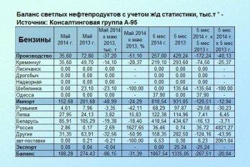 Почему в Украине не дешевеет бензин?