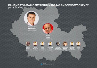 Анализ фаворитов избирательных округов Полтавской области (инфографика)