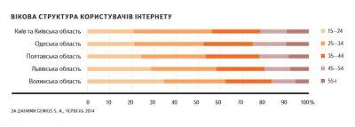 Более половины пользователей интернета в Полтавской области — люди в возрасте до 35 лет