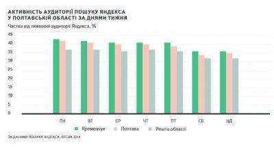 Статистика использования поиска Яндекса жителями Полтавской области
