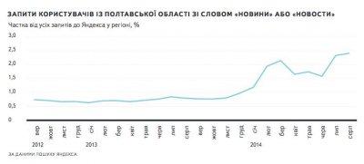 В Яндексе кременчужане чаще всего ищут компьютерные игры