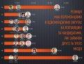 «Поле битвы — Полтавщина»: главные результаты выборов в области и их анализ