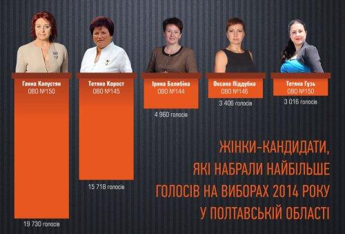«Поле битвы — Полтавщина»: женщины-кандидаты и анализ их результатов