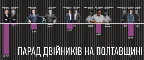 «Поле битвы — Полтавщина»: двойники, технические кандидаты и «парашютисты»