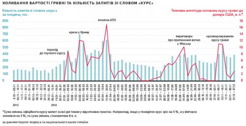 Яндекс изучил запросы жителей Полтавской области о курсах валют
