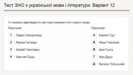 Яндекс изучил, как школьники Полтавской области готовились к ВНО по украинскому языку и литературе