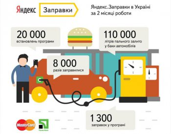 Яндекс.Заправки: 110 тысяч литров за два месяца работы
