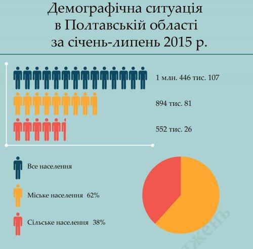 Население Полтавской области продолжает резко снижаться