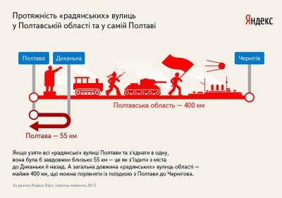 Яндекс изучил сколько улиц в Полтавской области могли попасть под Закон о декоммунизации