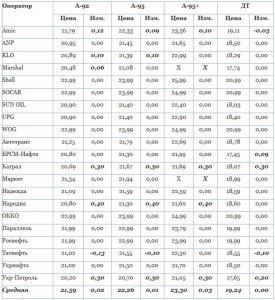 Цены на АЗС за выходные ещё выросли