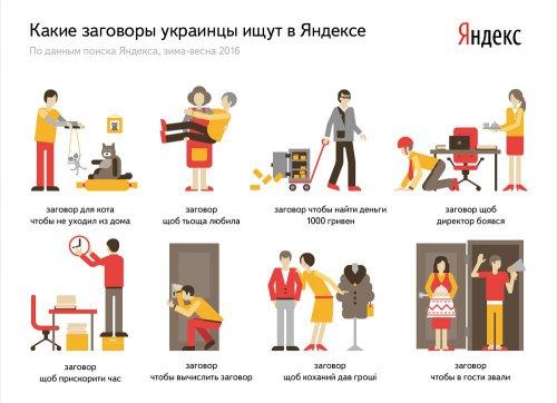 «Щоб тьоща любила» и «Щоб директор боявся» — «Яндекс» выяснил на что колдуют жители Полтавской области