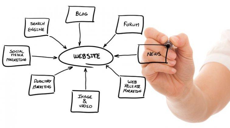 Створення сайтів Луцьк — типи веб-сайтів