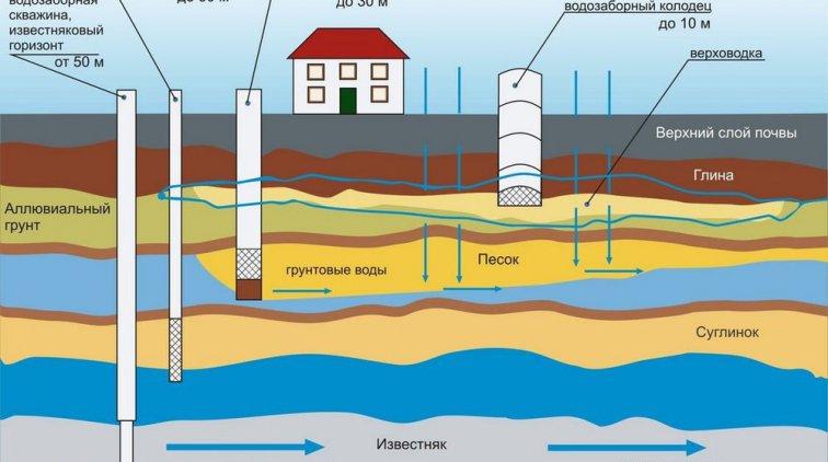 Анализ скважинной воды в Киеве